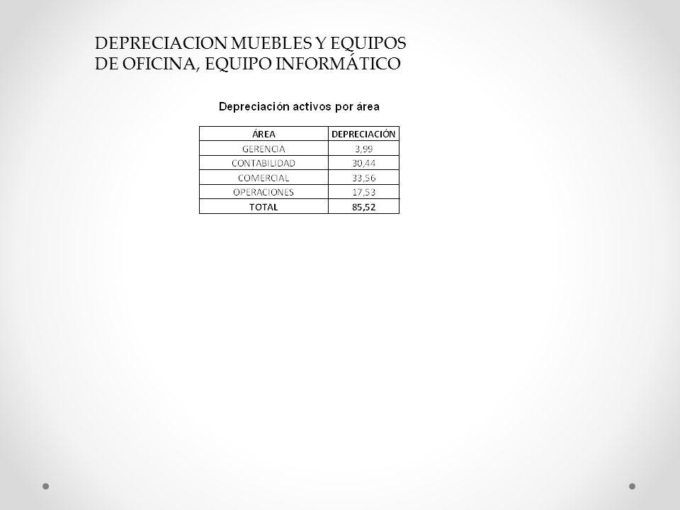 DEPRECIACION MUEBLES Y EQUIPOS DE OFICINA, EQUIPO INFORMÁTICO