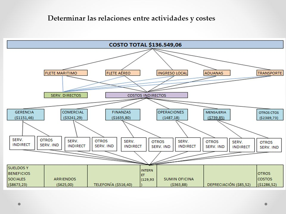 Determinar las relaciones entre actividades y costes