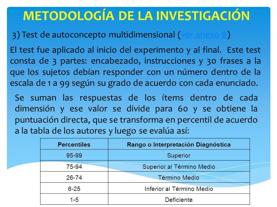 METODOLOGÍA DE LA INVESTIGACIÓN Rango o Interpretación Diagnóstica
