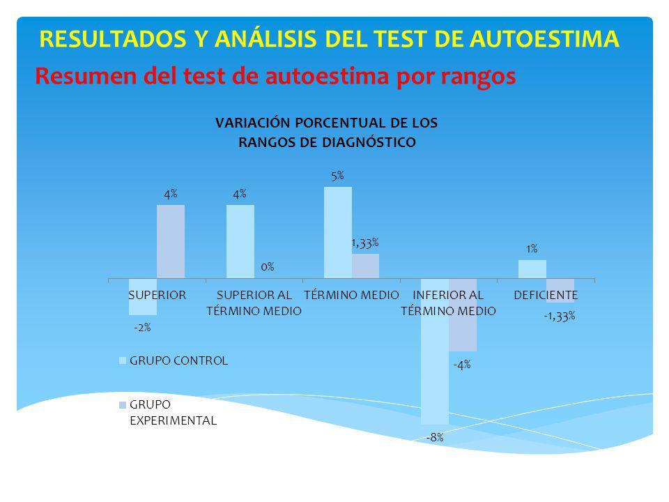 RESULTADOS Y ANÁLISIS DEL TEST DE AUTOESTIMA