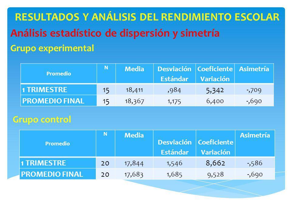 RESULTADOS Y ANÁLISIS DEL RENDIMIENTO ESCOLAR