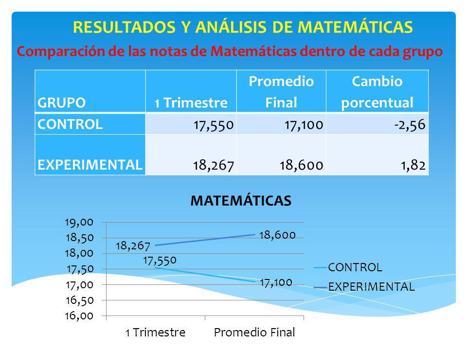 RESULTADOS Y ANÁLISIS DE MATEMÁTICAS