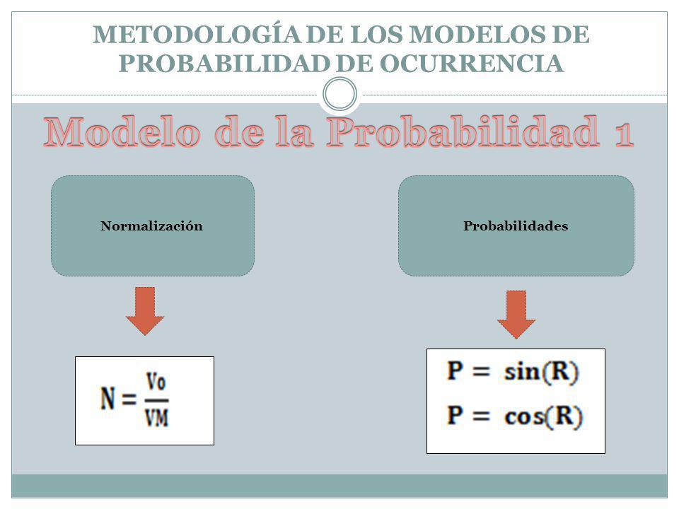 METODOLOGÍA DE LOS MODELOS DE PROBABILIDAD DE OCURRENCIA