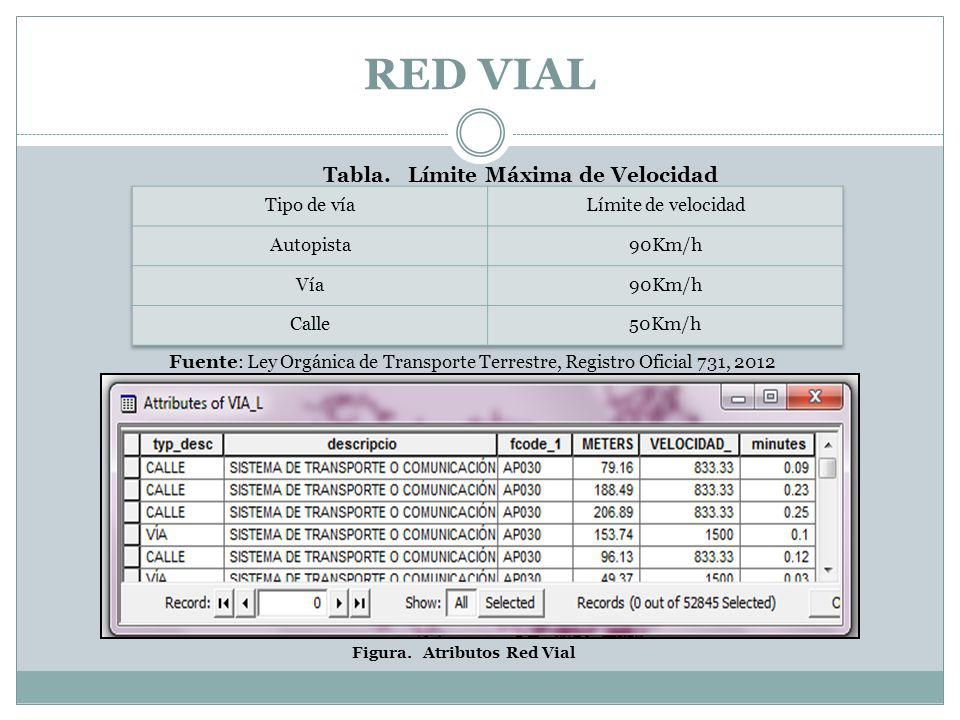 RED VIAL Tabla. Límite Máxima de Velocidad Tipo de vía