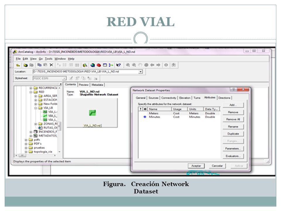 Figura. Creación Network Dataset