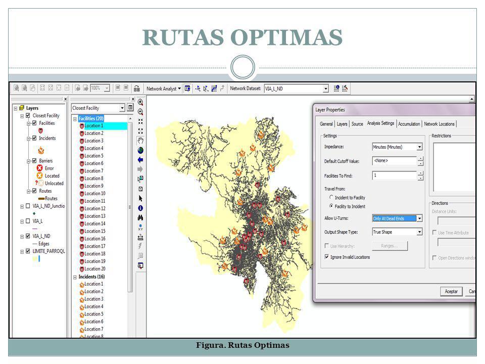 RUTAS OPTIMAS Figura. Rutas Optimas