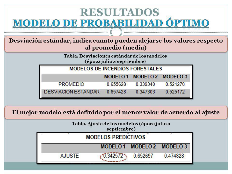 RESULTADOS MODELO DE PROBABILIDAD ÓPTIMO