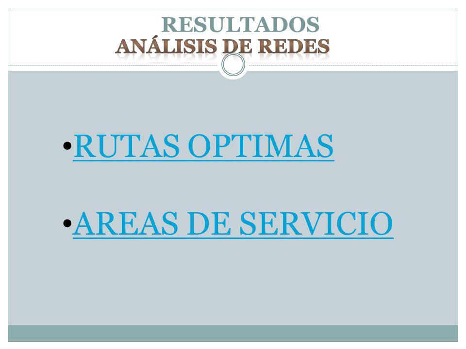 RESULTADOS Análisis de redes RUTAS OPTIMAS AREAS DE SERVICIO