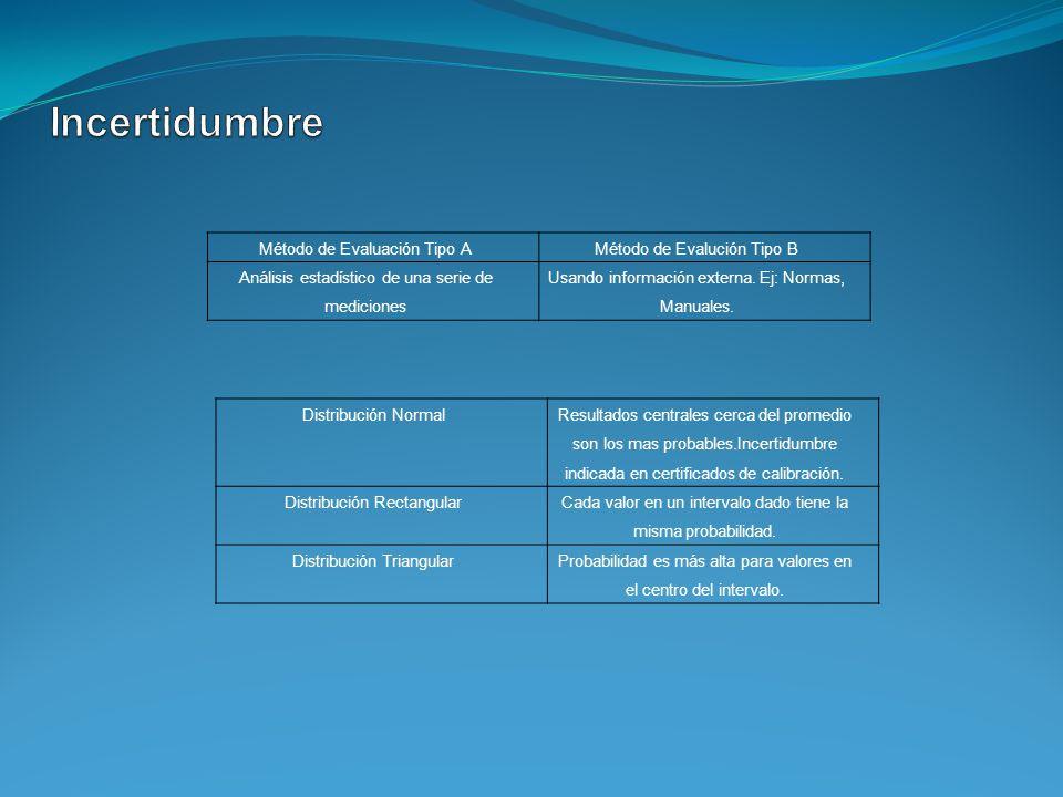 Incertidumbre Método de Evaluación Tipo A Método de Evalución Tipo B