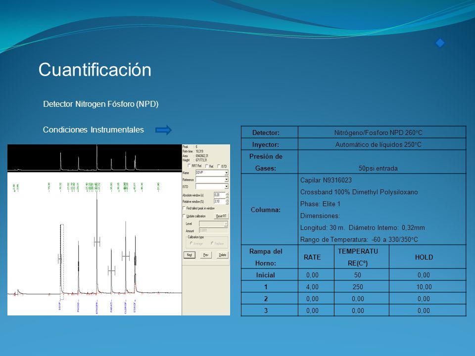 Cuantificación Detector Nitrogen Fósforo (NPD)