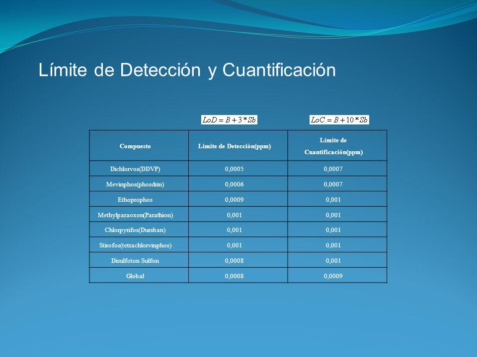 Limite de Detección(ppm) Límite de Cuantificación(ppm)