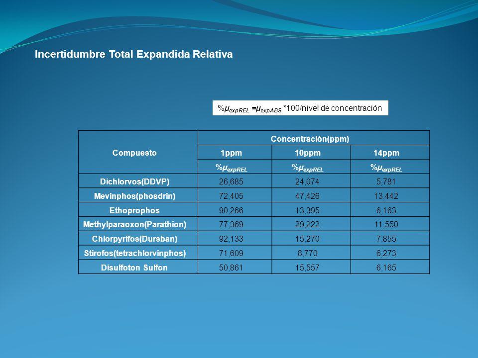 Incertidumbre Total Expandida Relativa