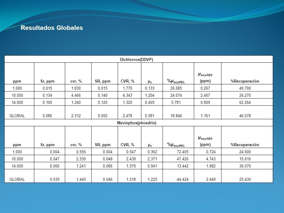 Resultados Globales µexpABS (ppm) %µexpREL Dichlorvos(DDVP) ppm