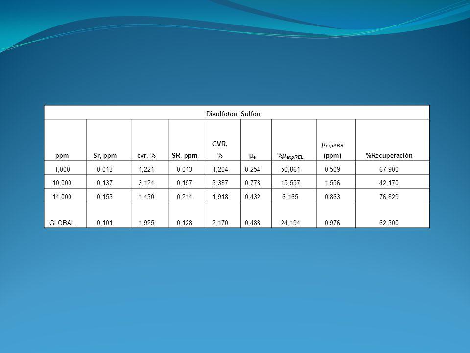 Disulfoton Sulfon ppm. Sr, ppm. cvr, % SR, ppm. CVR, % µe. %µexpREL. µexpABS (ppm) %Recuperación.