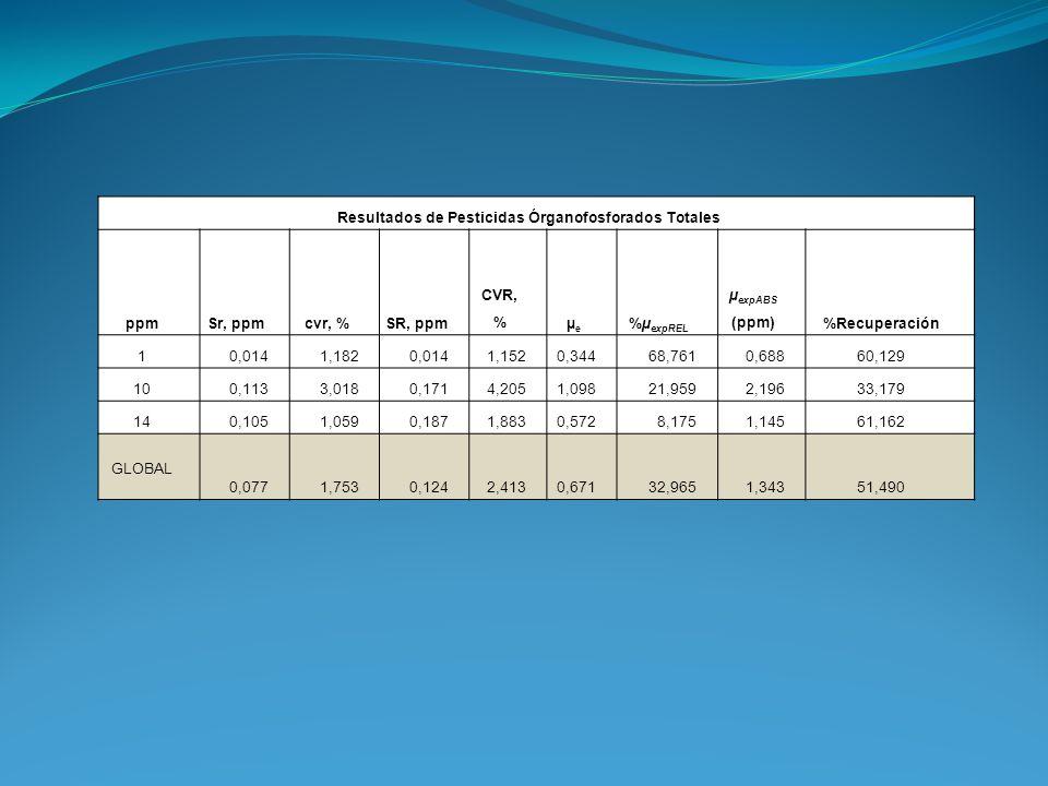 Resultados de Pesticidas Órganofosforados Totales