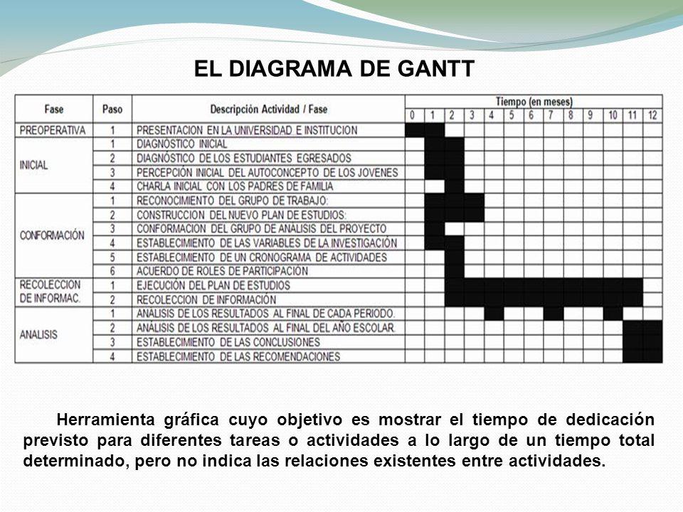EL DIAGRAMA DE GANTT