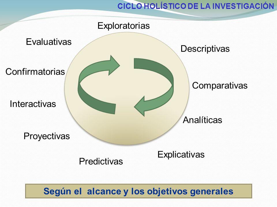 Según el alcance y los objetivos generales