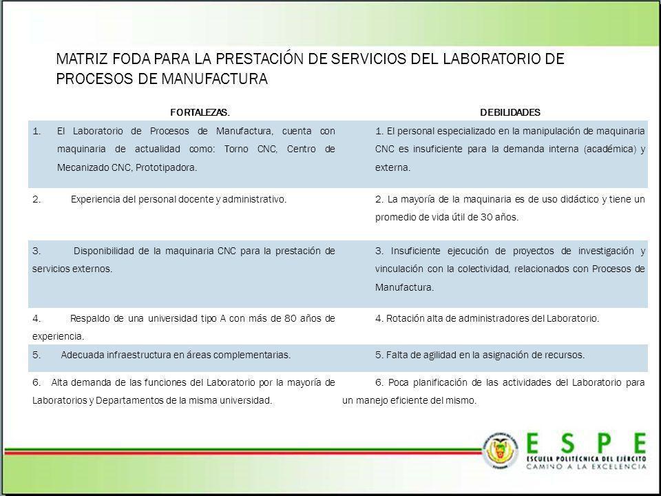 MATRIZ FODA PARA LA PRESTACIÓN DE SERVICIOS DEL LABORATORIO DE PROCESOS DE MANUFACTURA