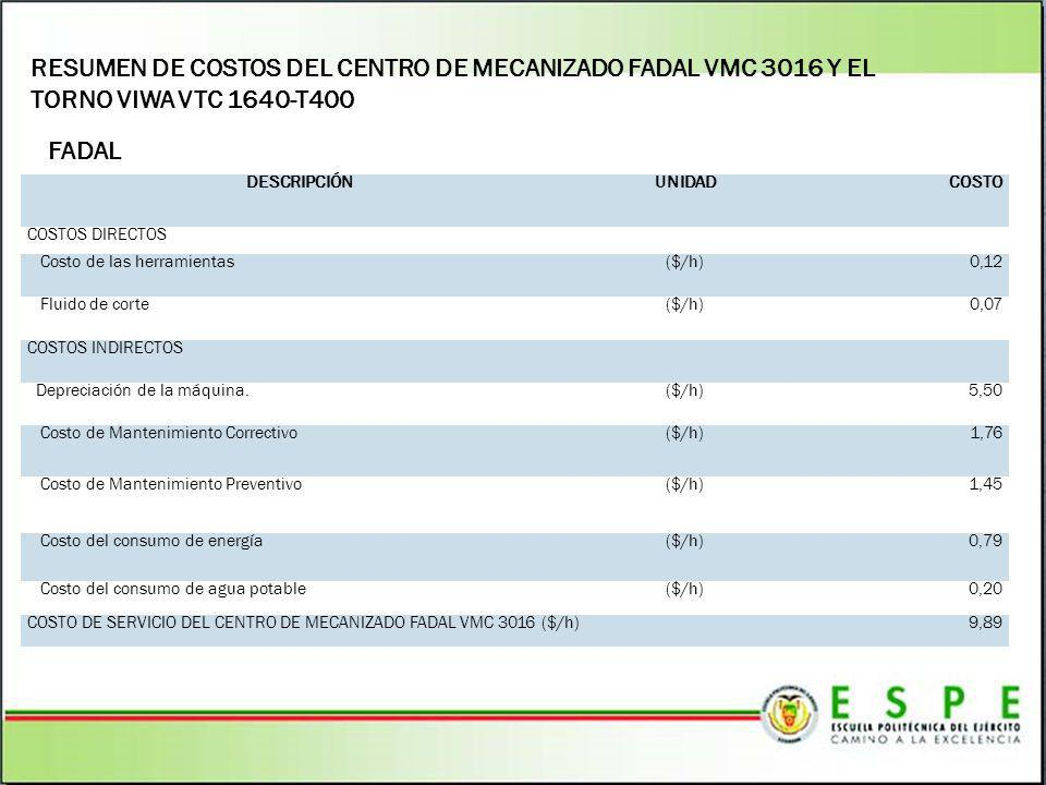 RESUMEN DE COSTOS DEL CENTRO DE MECANIZADO FADAL VMC 3016 Y EL TORNO VIWA VTC 1640-T400
