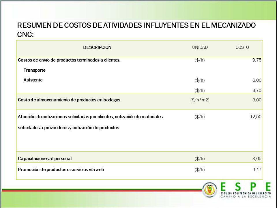 RESUMEN DE COSTOS DE ATIVIDADES INFLUYENTES EN EL MECANIZADO CNC: