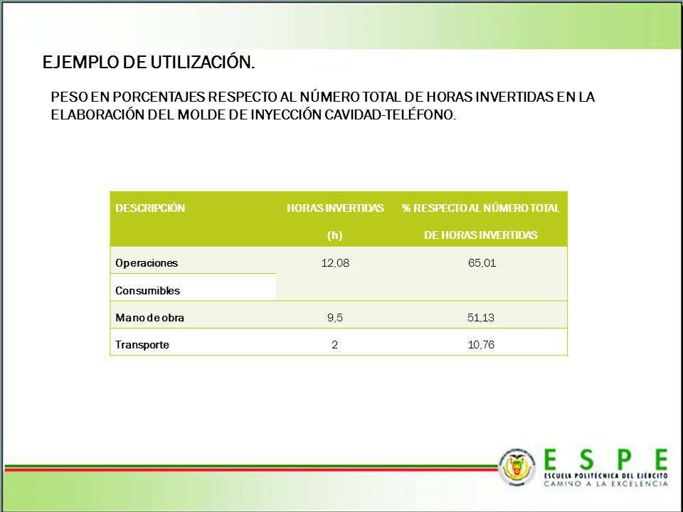 % RESPECTO AL NÚMERO TOTAL DE HORAS INVERTIDAS