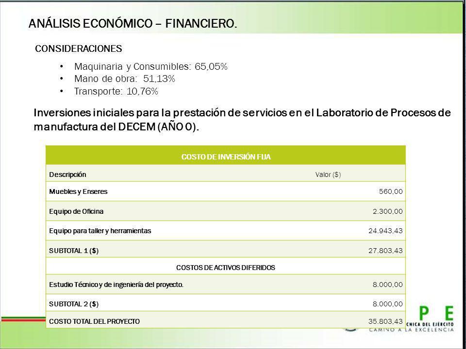 COSTO DE INVERSIÓN FIJA COSTOS DE ACTIVOS DIFERIDOS