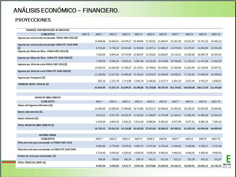 ANÁLISIS ECONÓMICO – FINANCIERO.