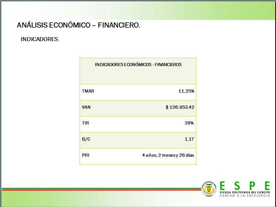 INDICADORES ECONÓMICOS - FINANCIEROS