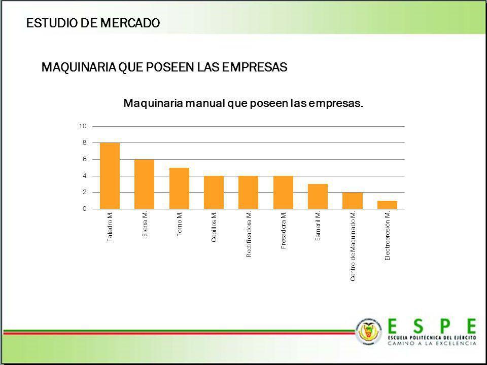ESTUDIO DE MERCADO MAQUINARIA QUE POSEEN LAS EMPRESAS