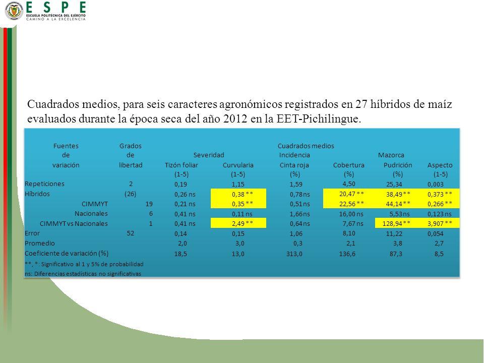 Cuadrados medios, para seis caracteres agronómicos registrados en 27 híbridos de maíz evaluados durante la época seca del año 2012 en la EET-Pichilingue.