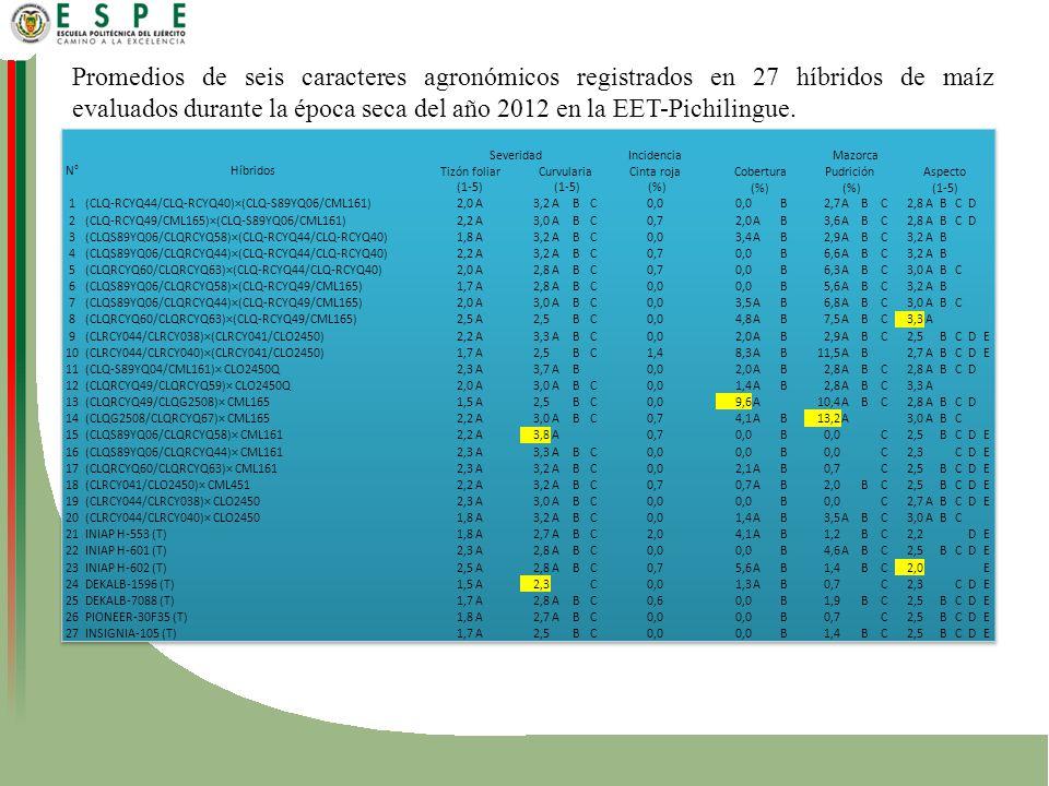 Promedios de seis caracteres agronómicos registrados en 27 híbridos de maíz evaluados durante la época seca del año 2012 en la EET-Pichilingue.