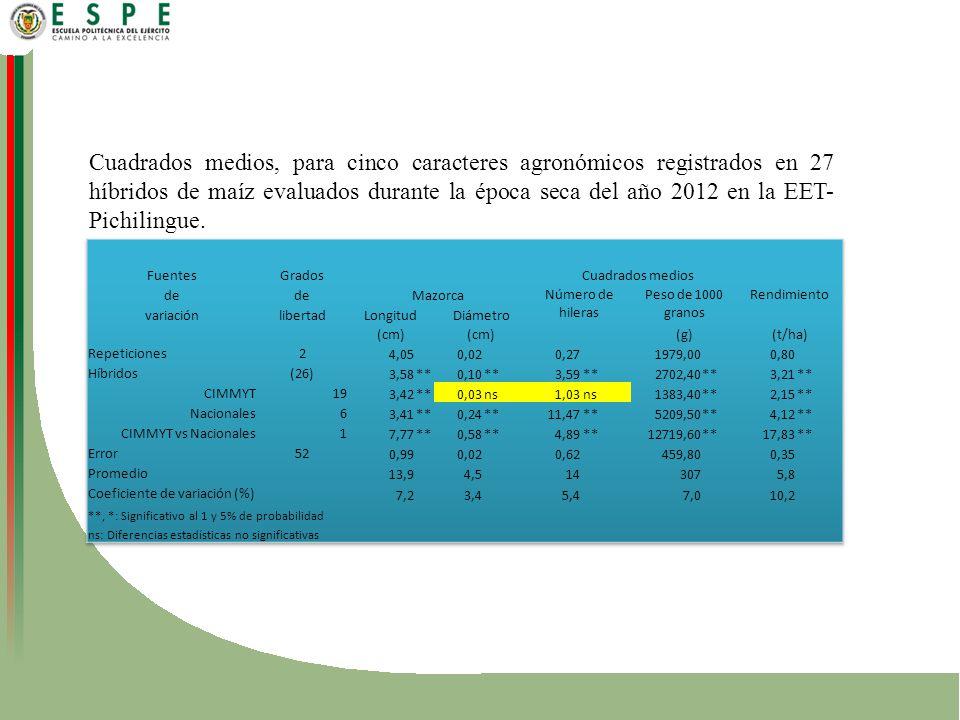 Cuadrados medios, para cinco caracteres agronómicos registrados en 27 híbridos de maíz evaluados durante la época seca del año 2012 en la EET-Pichilingue.