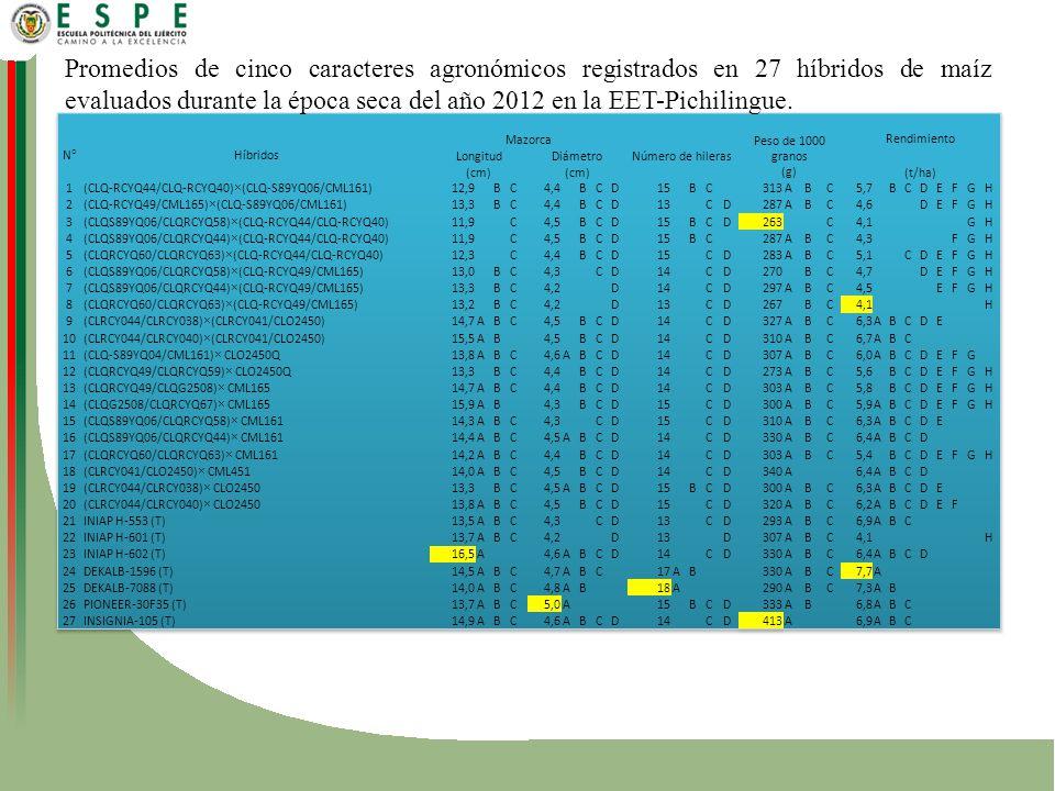 Promedios de cinco caracteres agronómicos registrados en 27 híbridos de maíz evaluados durante la época seca del año 2012 en la EET-Pichilingue.