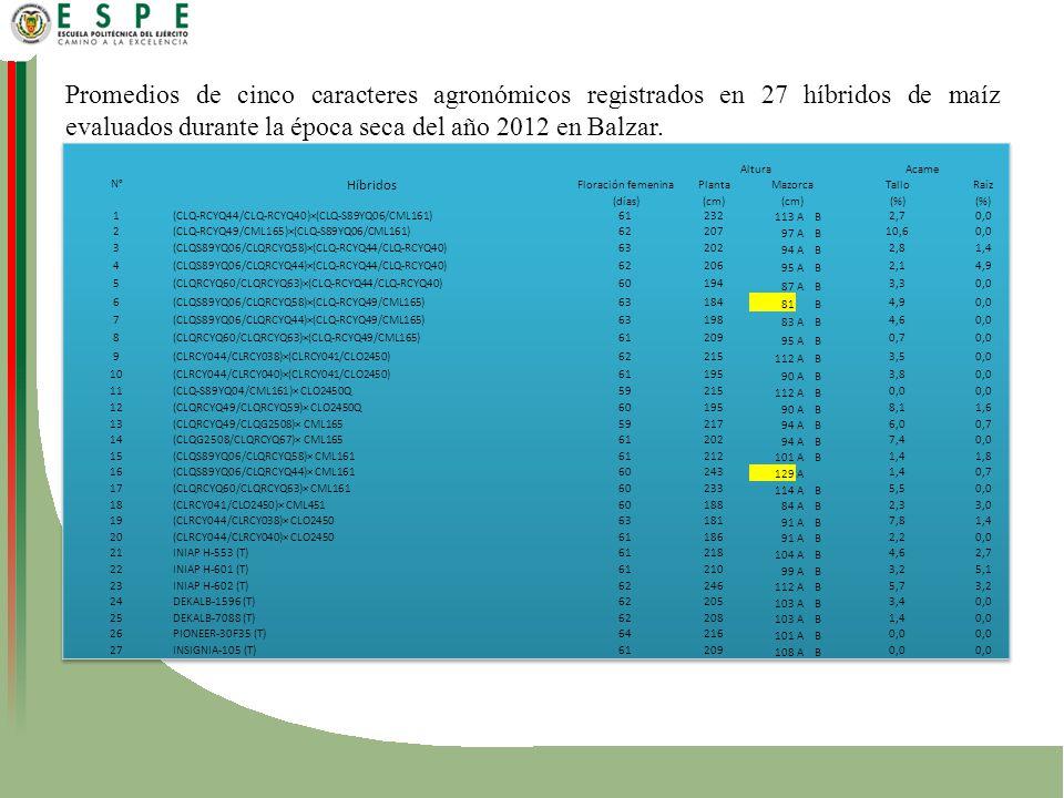 Promedios de cinco caracteres agronómicos registrados en 27 híbridos de maíz evaluados durante la época seca del año 2012 en Balzar.