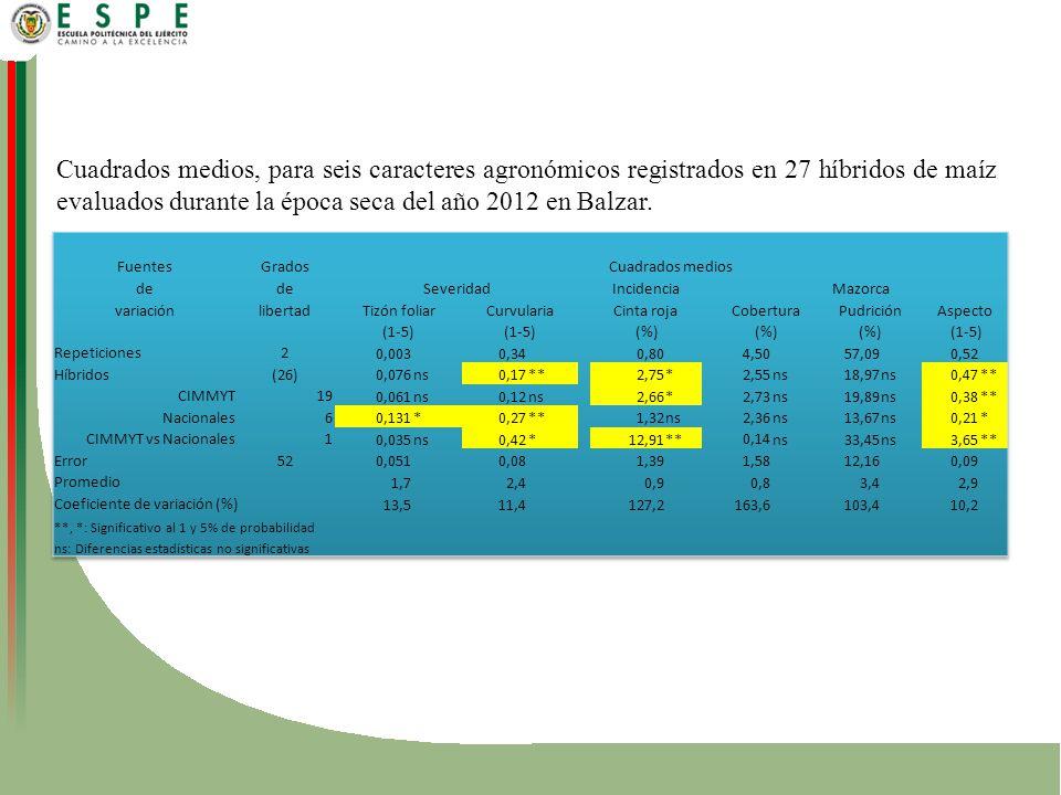 Cuadrados medios, para seis caracteres agronómicos registrados en 27 híbridos de maíz evaluados durante la época seca del año 2012 en Balzar.