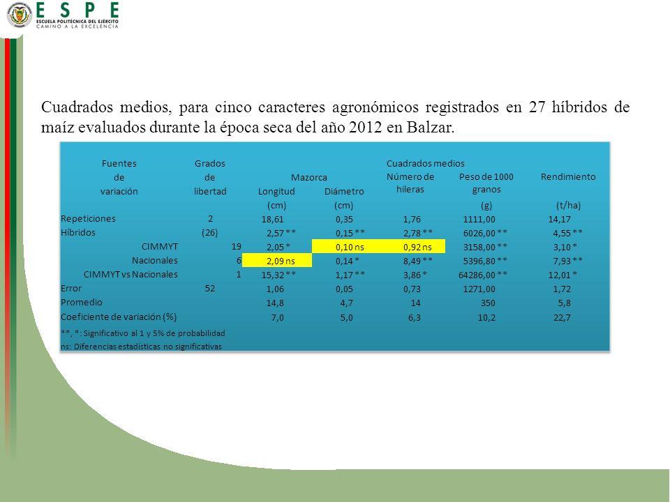 Cuadrados medios, para cinco caracteres agronómicos registrados en 27 híbridos de maíz evaluados durante la época seca del año 2012 en Balzar.