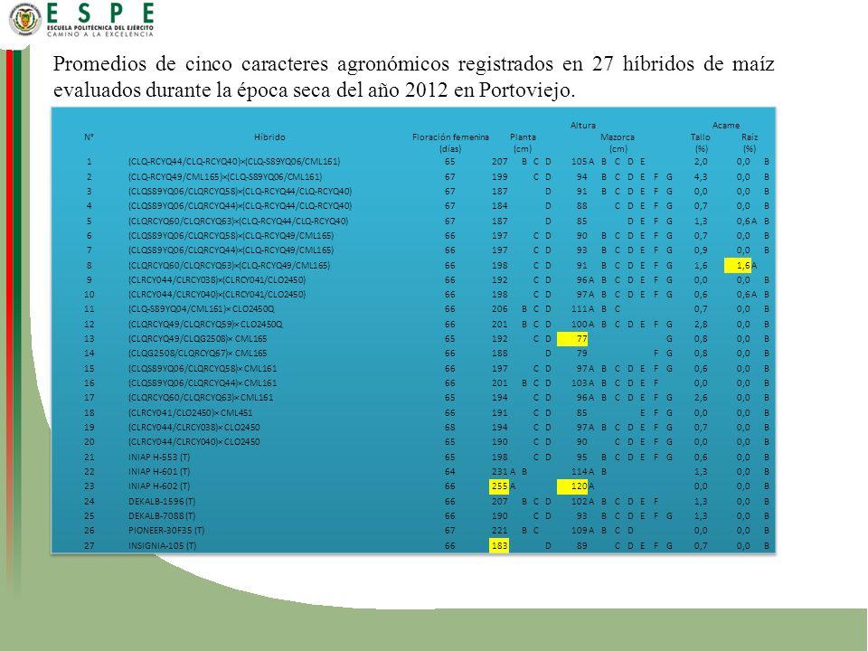 Promedios de cinco caracteres agronómicos registrados en 27 híbridos de maíz evaluados durante la época seca del año 2012 en Portoviejo.