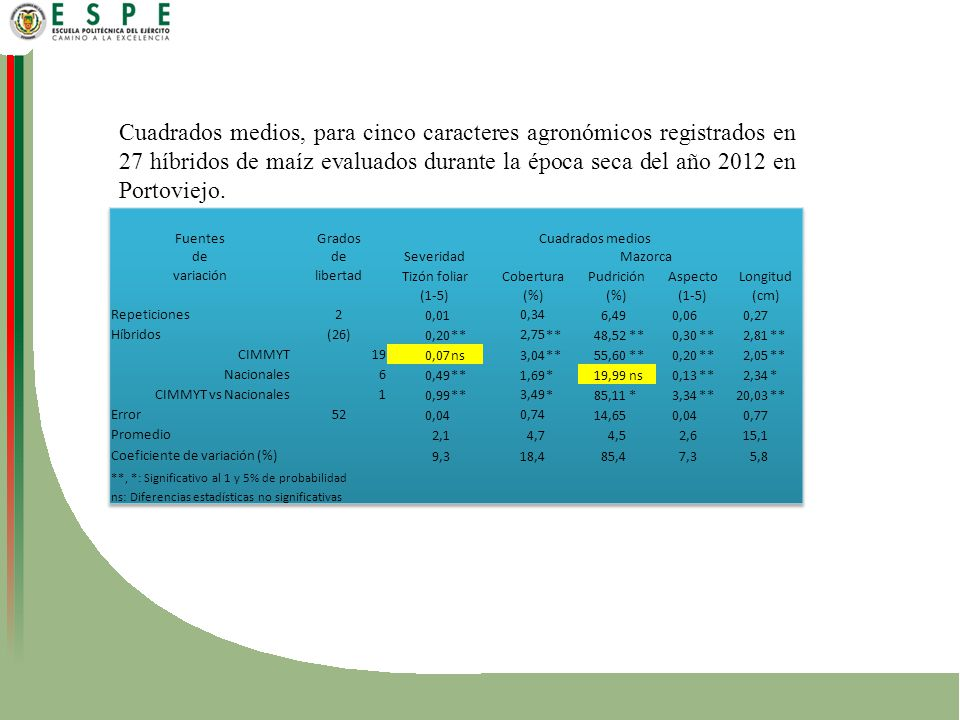 Cuadrados medios, para cinco caracteres agronómicos registrados en 27 híbridos de maíz evaluados durante la época seca del año 2012 en Portoviejo.
