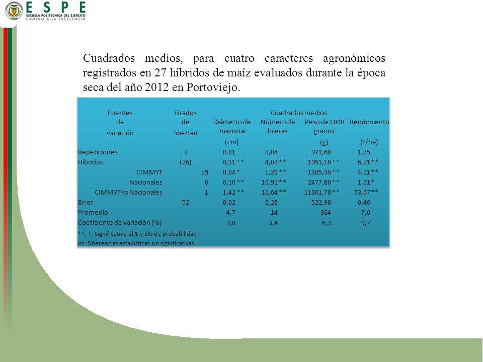 Cuadrados medios, para cuatro caracteres agronómicos registrados en 27 híbridos de maíz evaluados durante la época seca del año 2012 en Portoviejo.