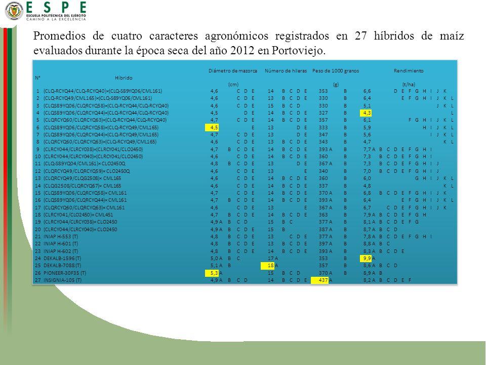 Promedios de cuatro caracteres agronómicos registrados en 27 híbridos de maíz evaluados durante la época seca del año 2012 en Portoviejo.