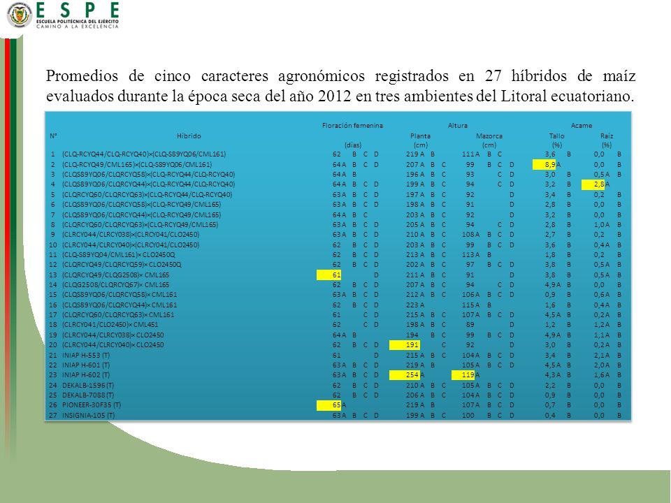 Promedios de cinco caracteres agronómicos registrados en 27 híbridos de maíz evaluados durante la época seca del año 2012 en tres ambientes del Litoral ecuatoriano.