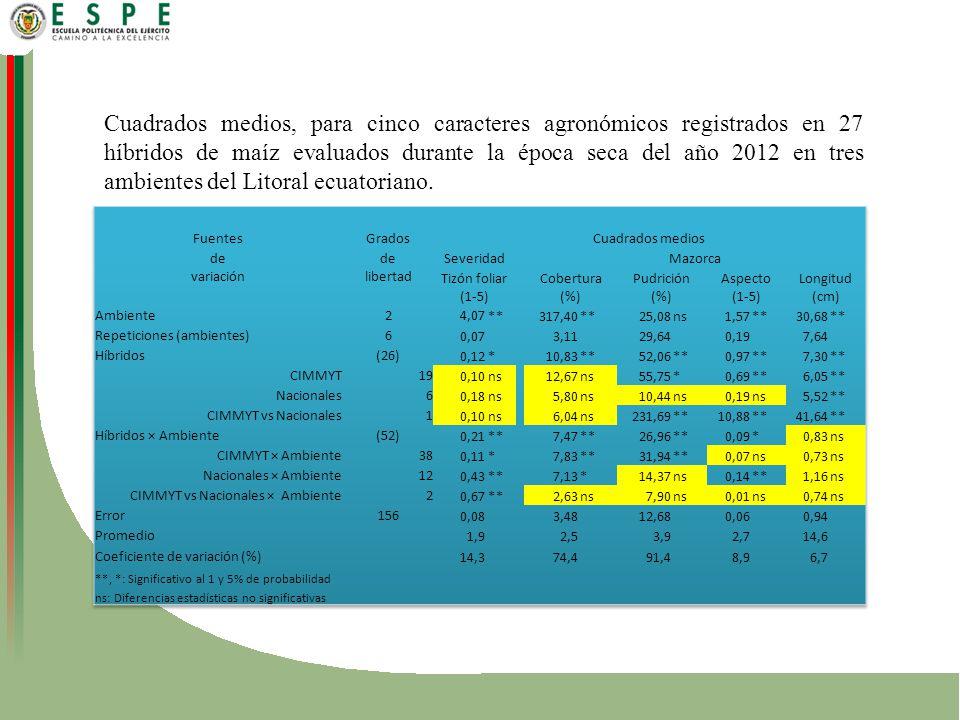 Cuadrados medios, para cinco caracteres agronómicos registrados en 27 híbridos de maíz evaluados durante la época seca del año 2012 en tres ambientes del Litoral ecuatoriano.