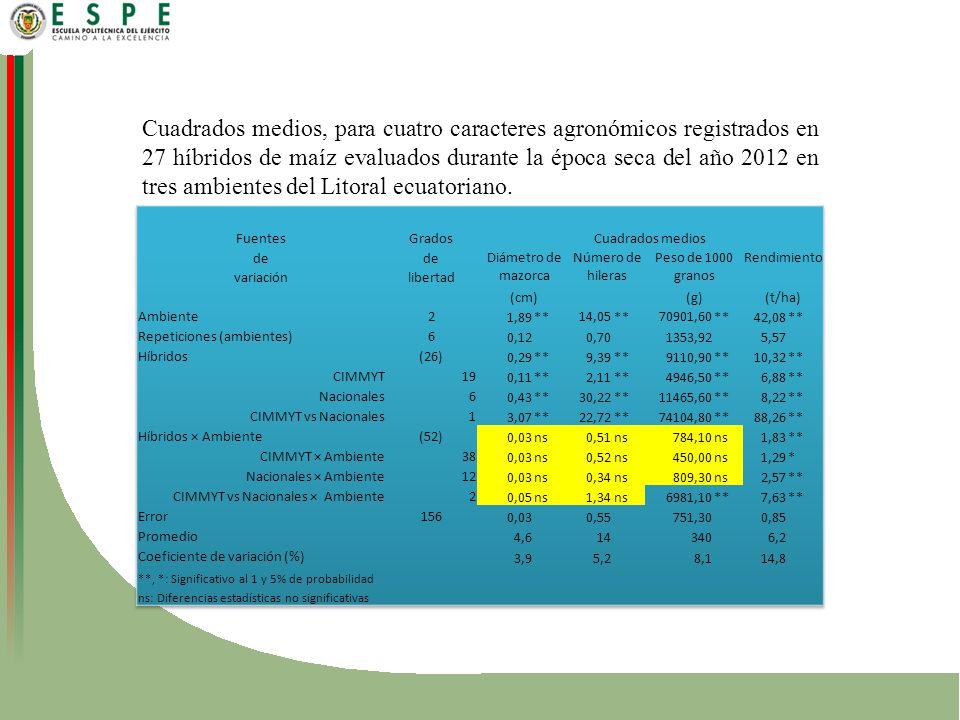 Cuadrados medios, para cuatro caracteres agronómicos registrados en 27 híbridos de maíz evaluados durante la época seca del año 2012 en tres ambientes del Litoral ecuatoriano.