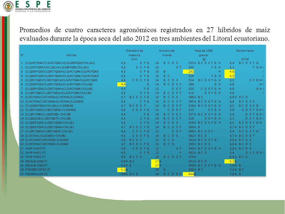 Promedios de cuatro caracteres agronómicos registrados en 27 híbridos de maíz evaluados durante la época seca del año 2012 en tres ambientes del Litoral ecuatoriano.