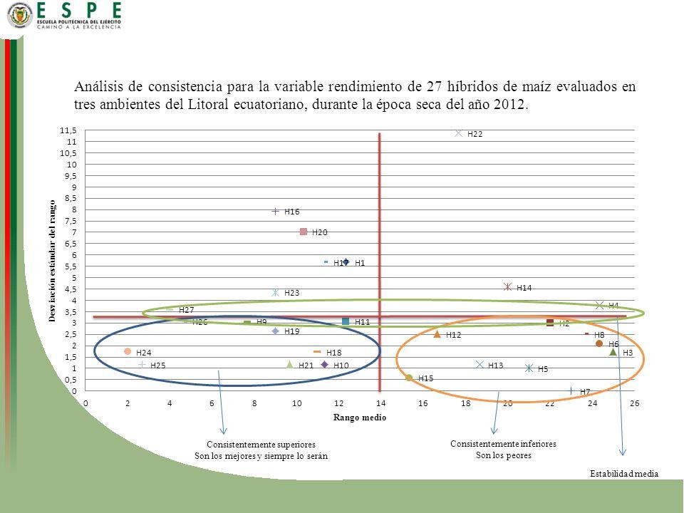 Análisis de consistencia para la variable rendimiento de 27 híbridos de maíz evaluados en tres ambientes del Litoral ecuatoriano, durante la época seca del año 2012.