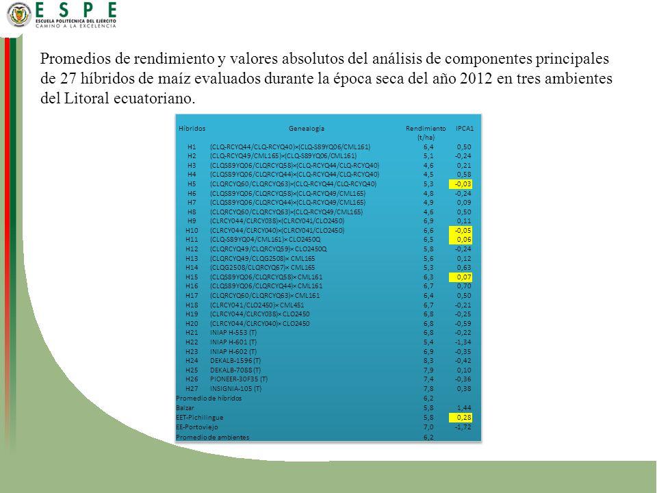 Promedios de rendimiento y valores absolutos del análisis de componentes principales de 27 híbridos de maíz evaluados durante la época seca del año 2012 en tres ambientes del Litoral ecuatoriano.