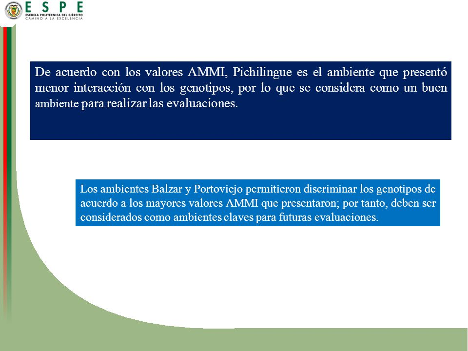 De acuerdo con los valores AMMI, Pichilingue es el ambiente que presentó menor interacción con los genotipos, por lo que se considera como un buen ambiente para realizar las evaluaciones.