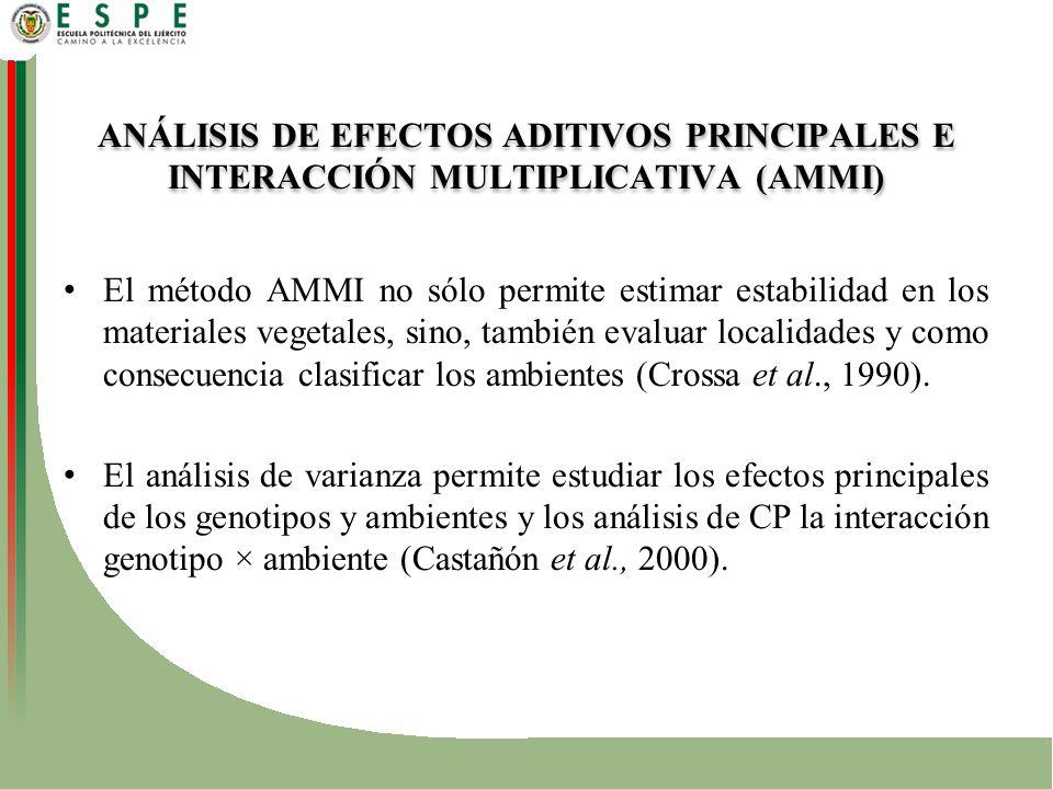 ANÁLISIS DE EFECTOS ADITIVOS PRINCIPALES E INTERACCIÓN MULTIPLICATIVA (AMMI)
