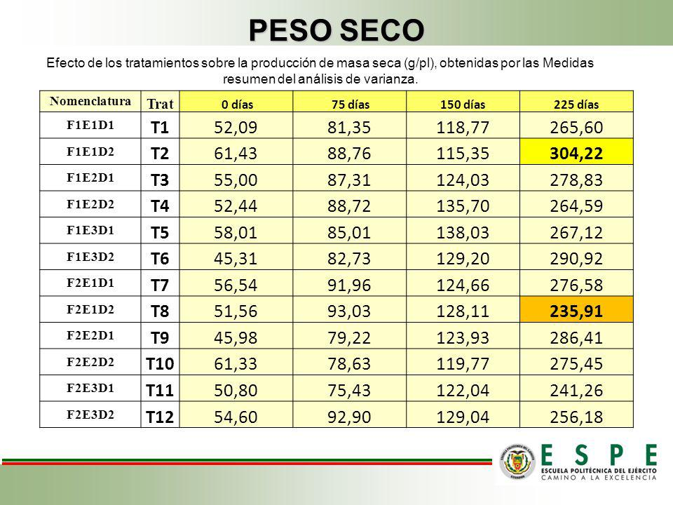 PESO SECO Efecto de los tratamientos sobre la producción de masa seca (g/pl), obtenidas por las Medidas resumen del análisis de varianza.