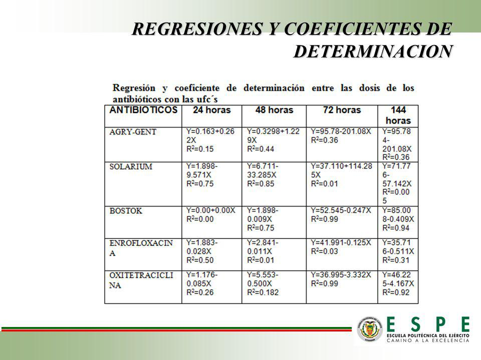 REGRESIONES Y COEFICIENTES DE DETERMINACION